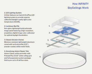 INFINITY SkyCeilings are designed for easy assembly. The kit includes all the components necessary to quickly incorporate each cloud to your space.